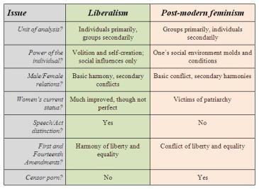 feminism-liberal-vs-postmodern